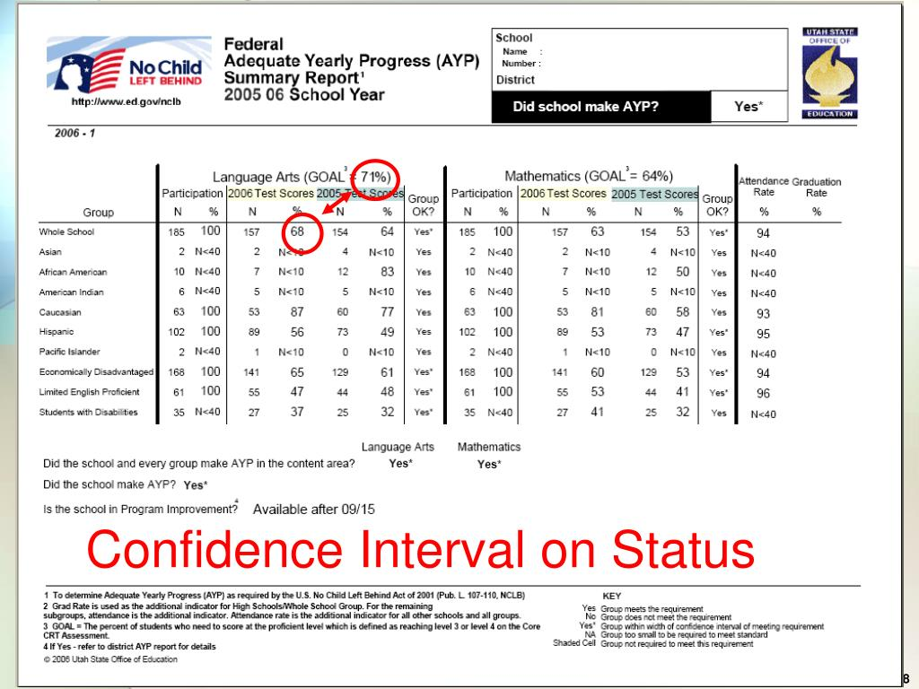 Confidence Interval on Status