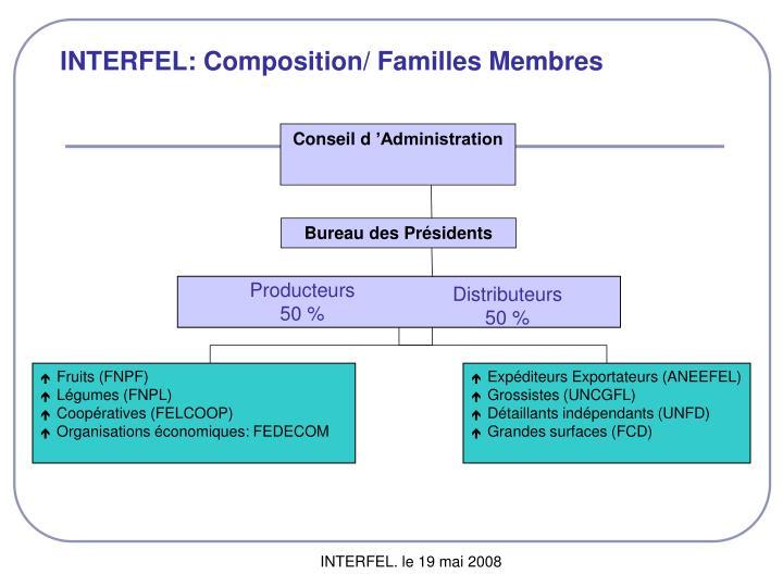 INTERFEL: Composition/ Familles Membres