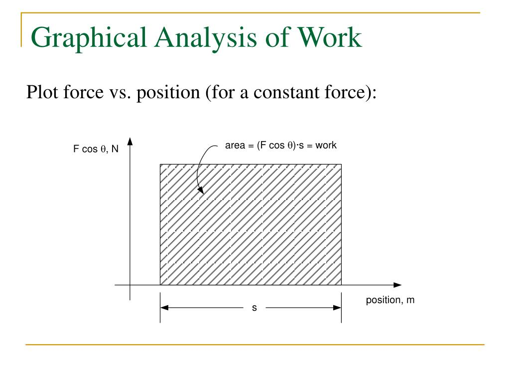 Graphical Analysis of Work