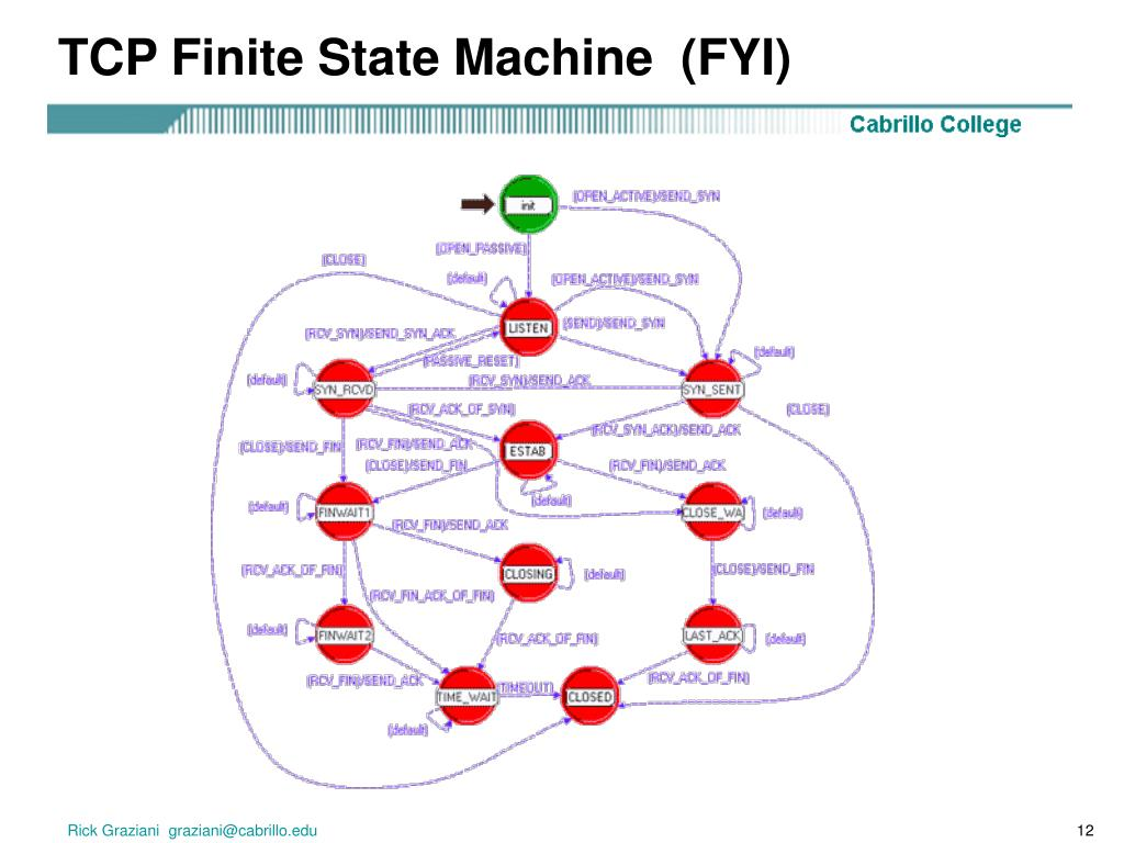 TCP Finite State Machine  (FYI)
