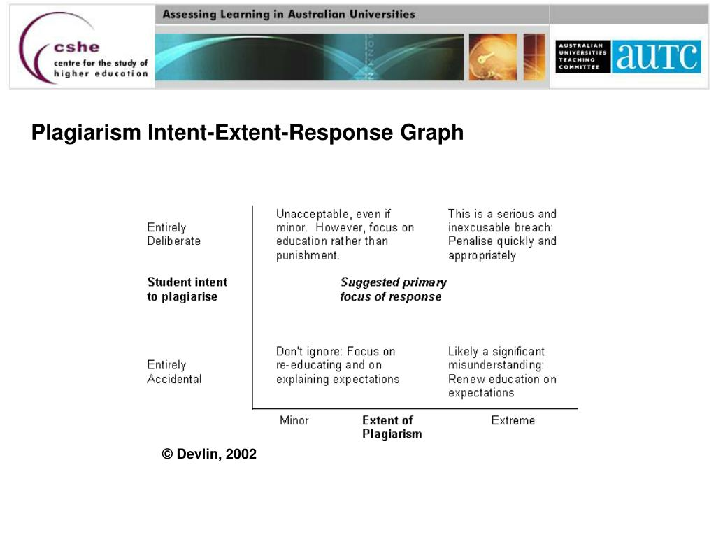 Plagiarism Intent-Extent-Response Graph