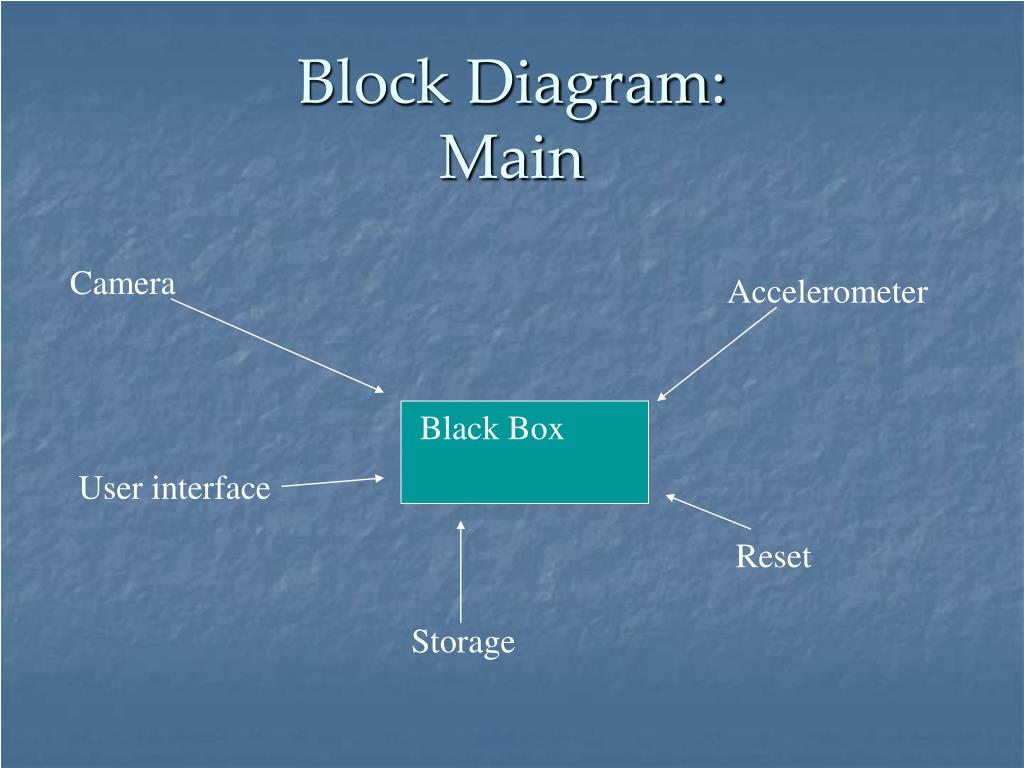 Block Diagram: