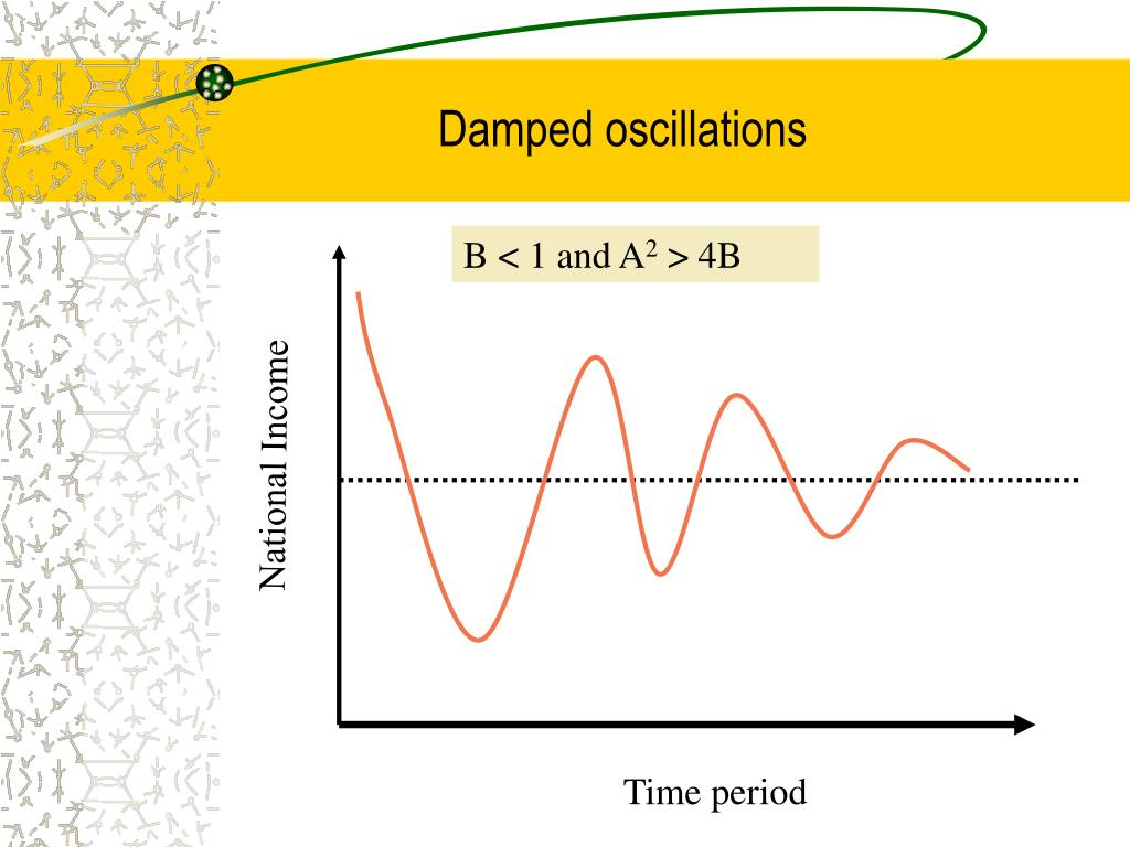 oscillations in economics Read and learn for free about the following article: oscillation amplitude and period.