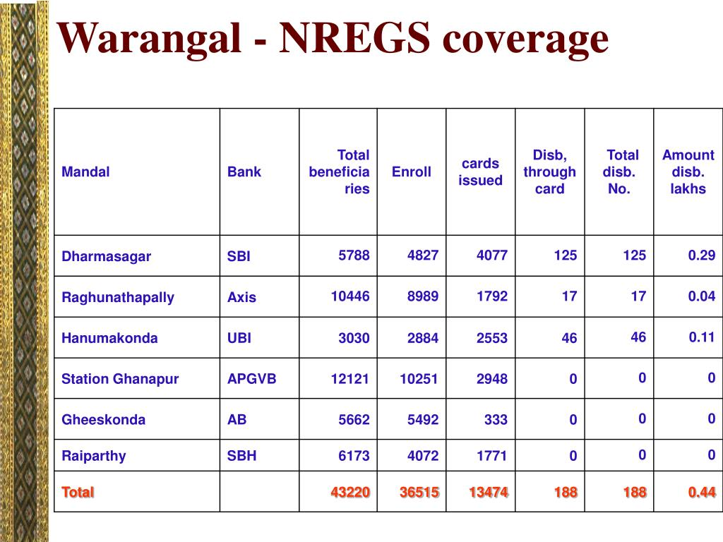 Warangal - NREGS coverage