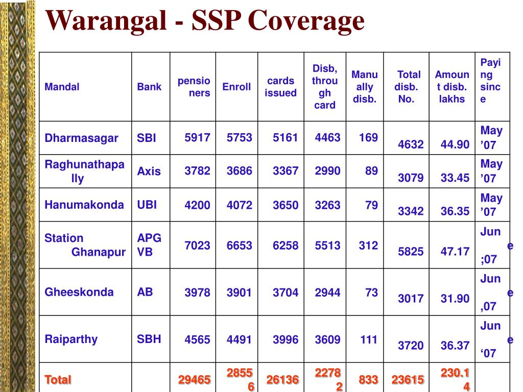 Warangal - SSP Coverage