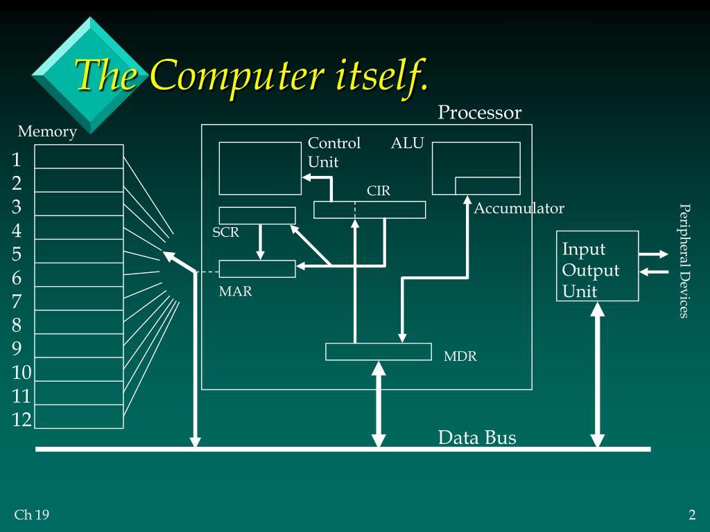The Computer itself.