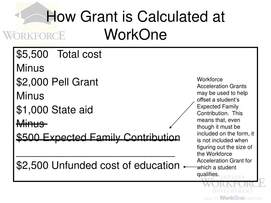 How Grant is Calculated at WorkOne