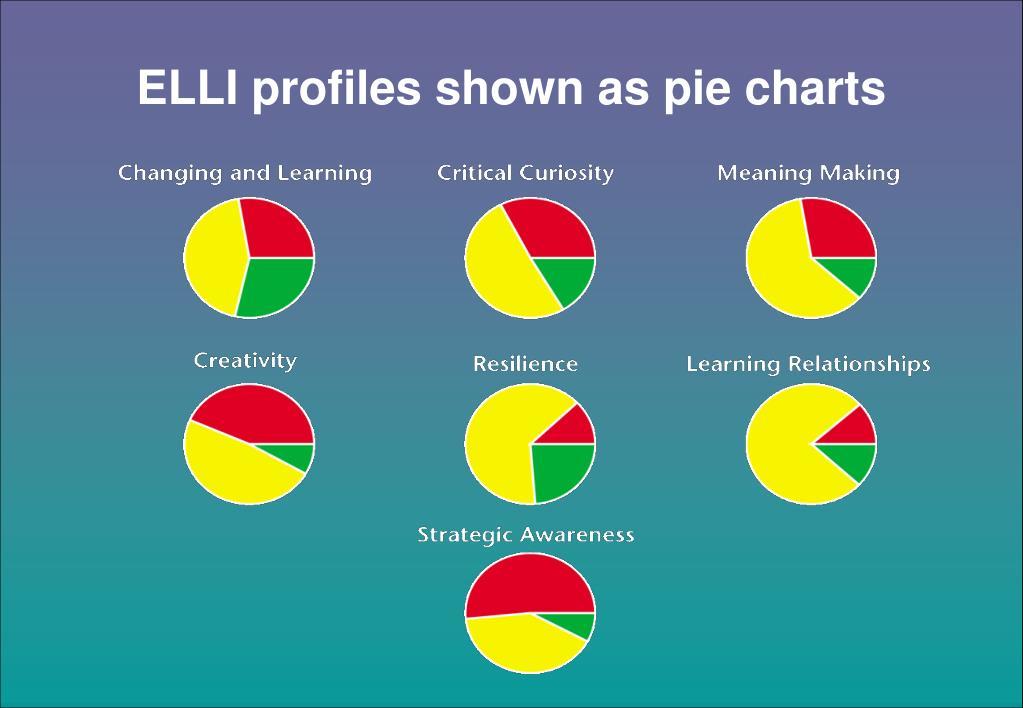 ELLI profiles shown as pie charts