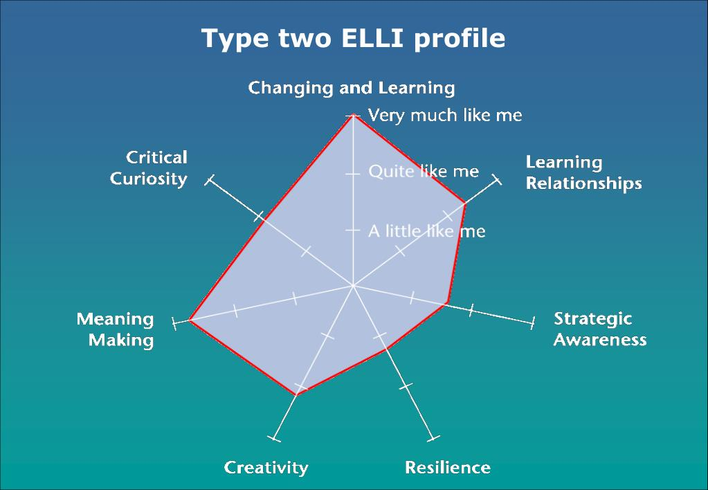 Type two ELLI profile