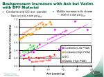 backpressure increases with ash but varies with dpf material