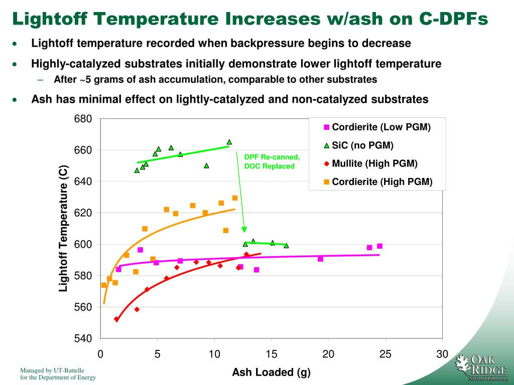 Lightoff Temperature Increases w/ash on C-DPFs