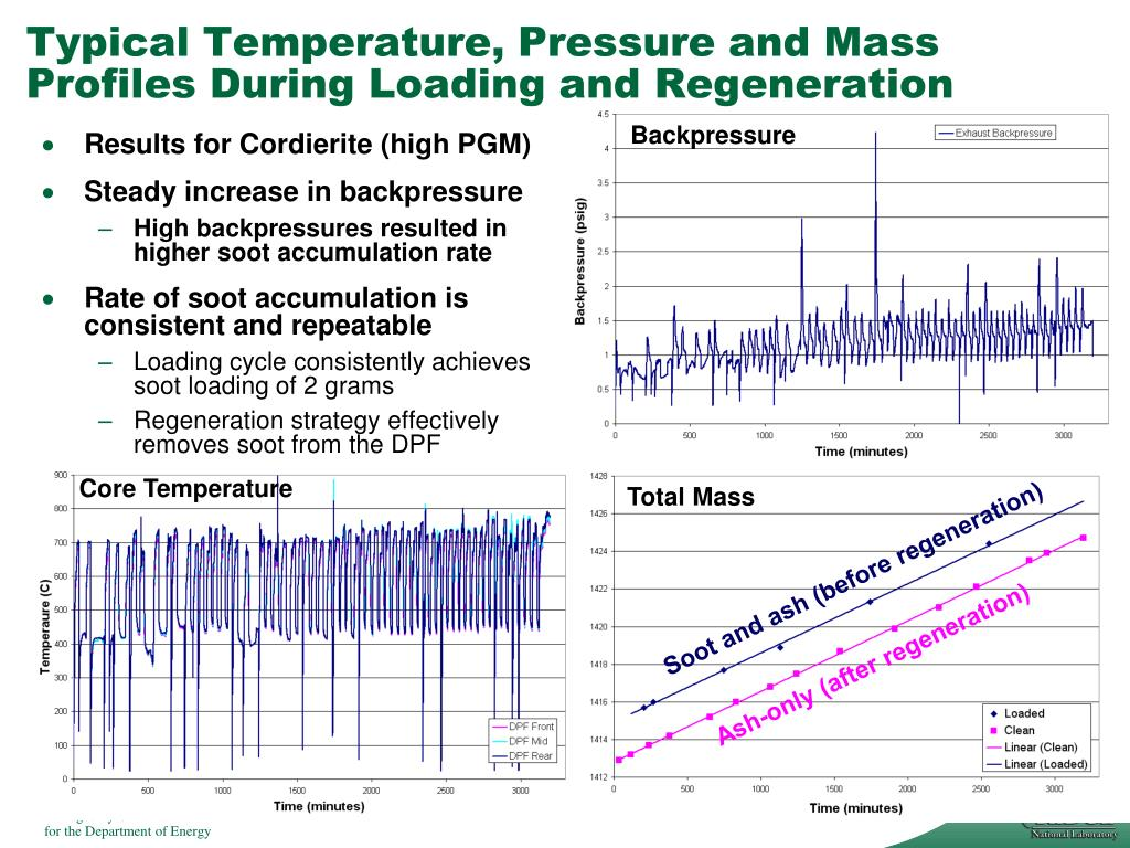 Typical Temperature, Pressure and Mass Profiles During Loading and Regeneration