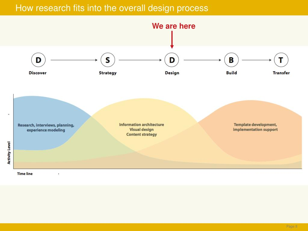 How research fits into the overall design process