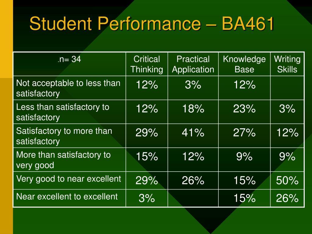 Student Performance – BA461