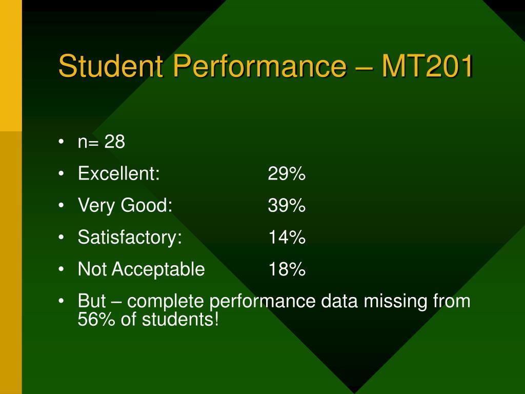 Student Performance – MT201