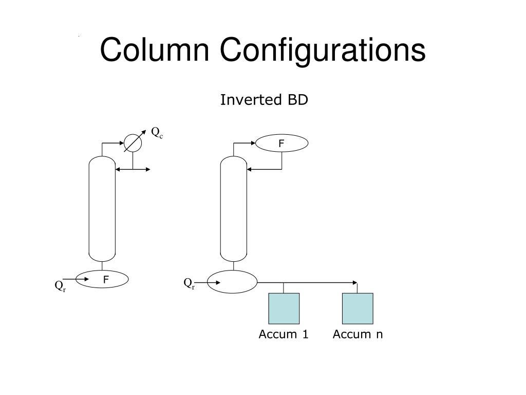 Column Configurations