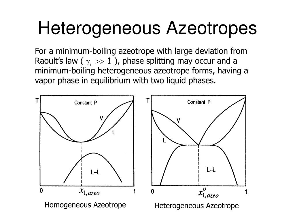 For a minimum-boiling azeotrope with large deviation from Raoult's law (            ), phase splitting may occur and a minimum-boiling heterogeneous azeotrope forms, having a vapor phase in equilibrium with two liquid phases.