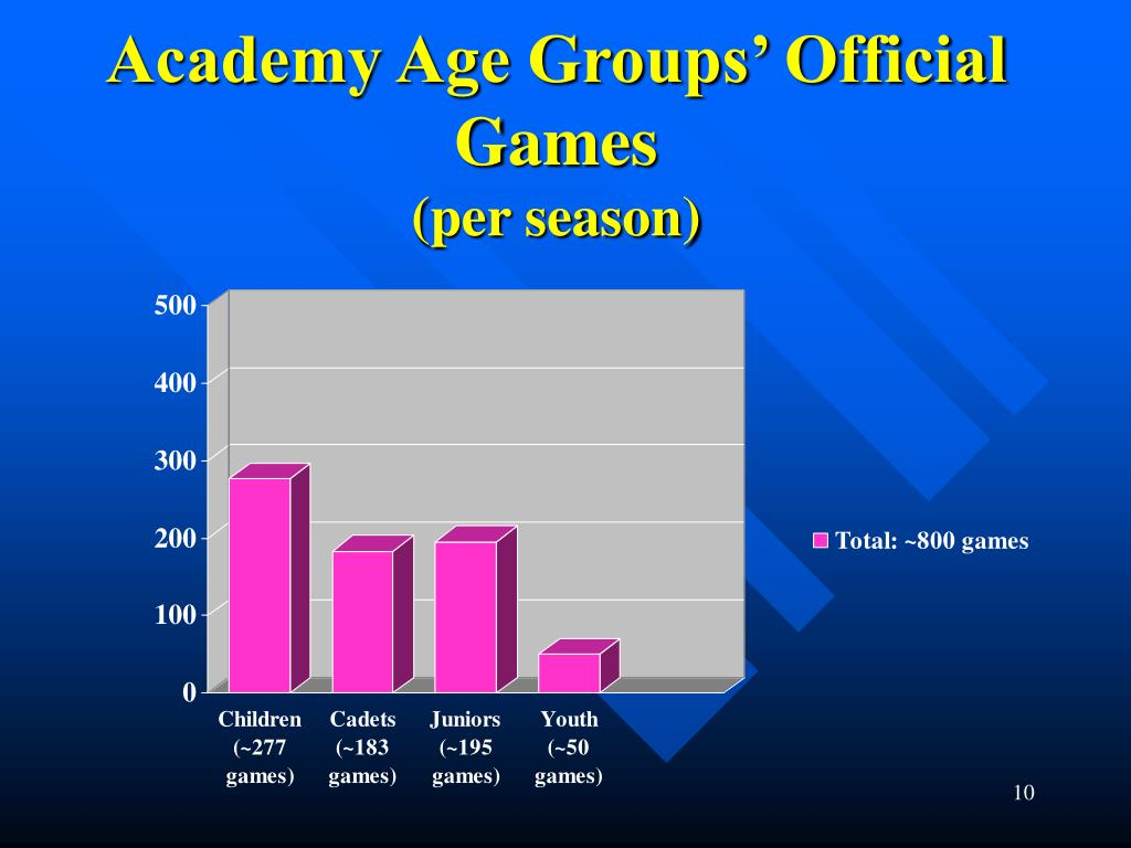 Academy Age Groups' Official Games