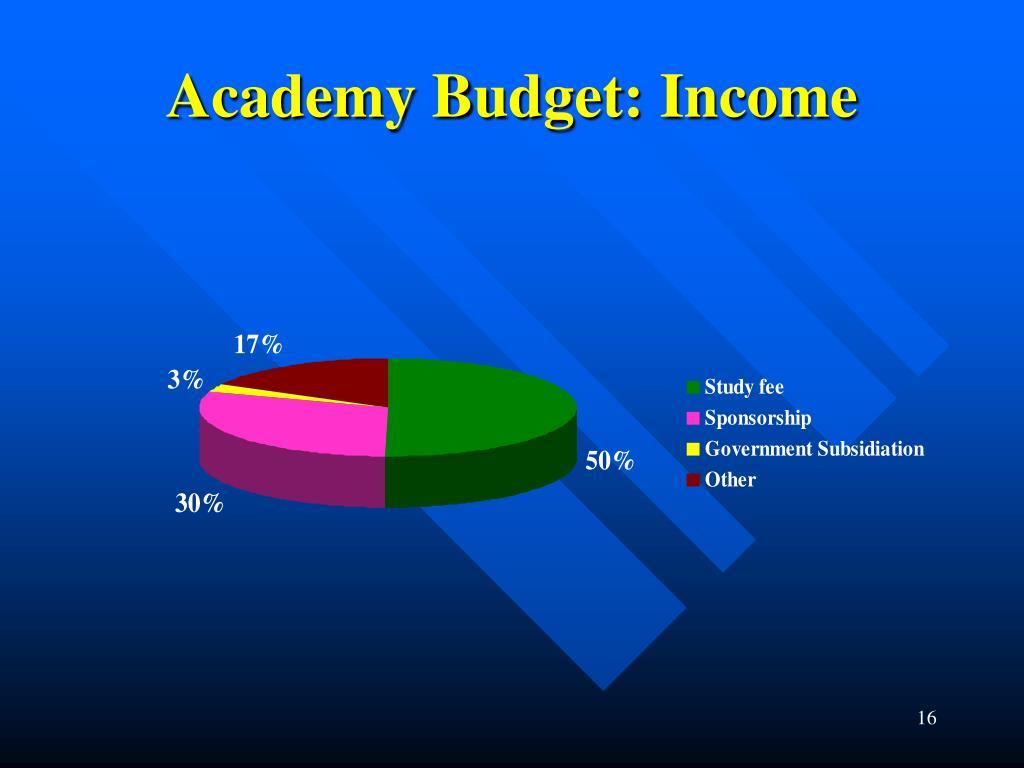 Academy Budget: Income