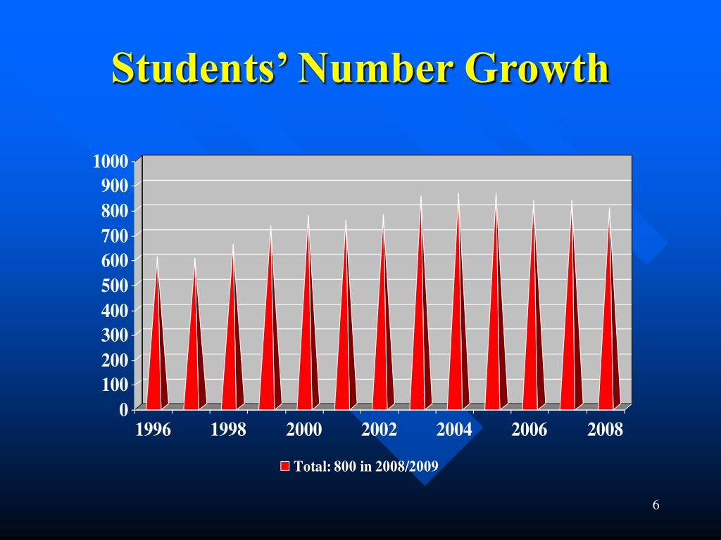 Students' Number Growth