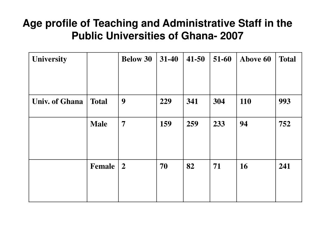 Age profile of Teaching and Administrative Staff in the Public Universities of Ghana- 2007