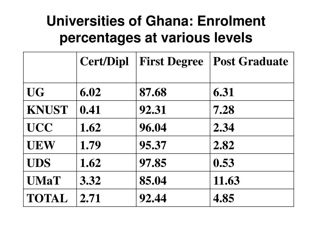 Universities of Ghana: Enrolment percentages at various levels