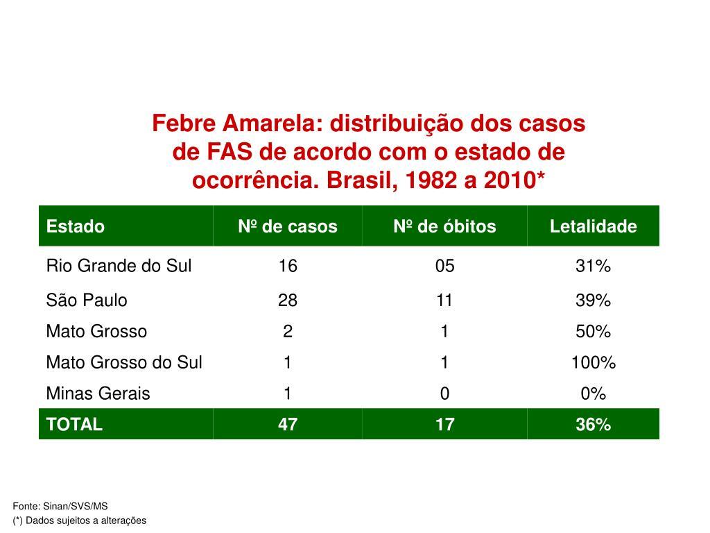 Febre Amarela: distribuição dos casos de FAS de acordo com o estado de ocorrência. Brasil, 1982 a 2010*