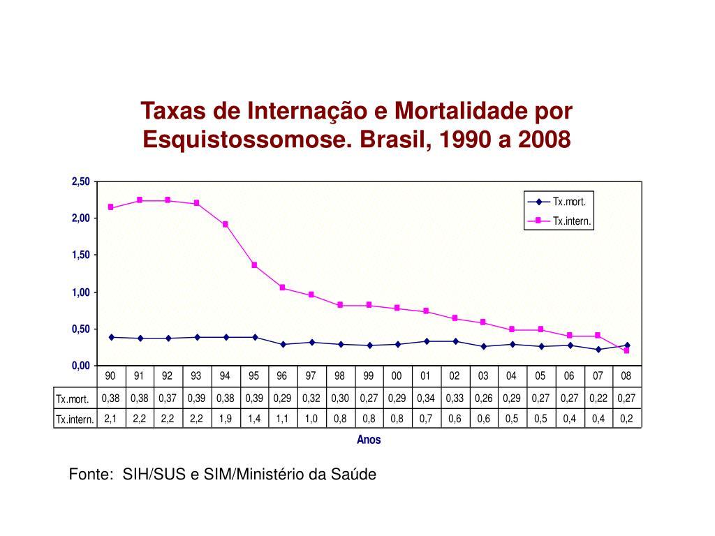 Taxas de Internação e Mortalidade por Esquistossomose. Brasil, 1990 a 2008