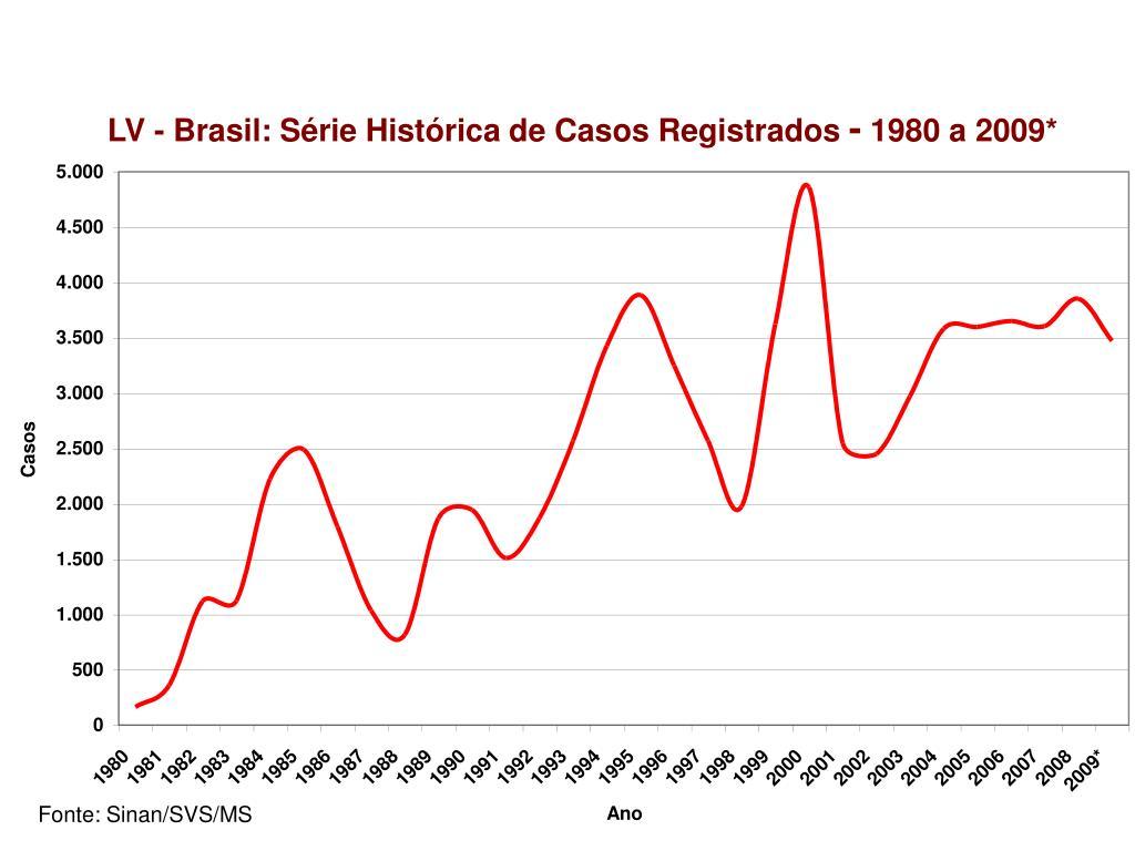 LV - Brasil: Série Histórica de Casos Registrados