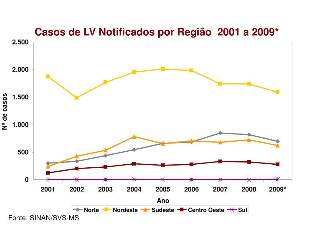 Casos de LV Notificados por Região  2001 a 2009*