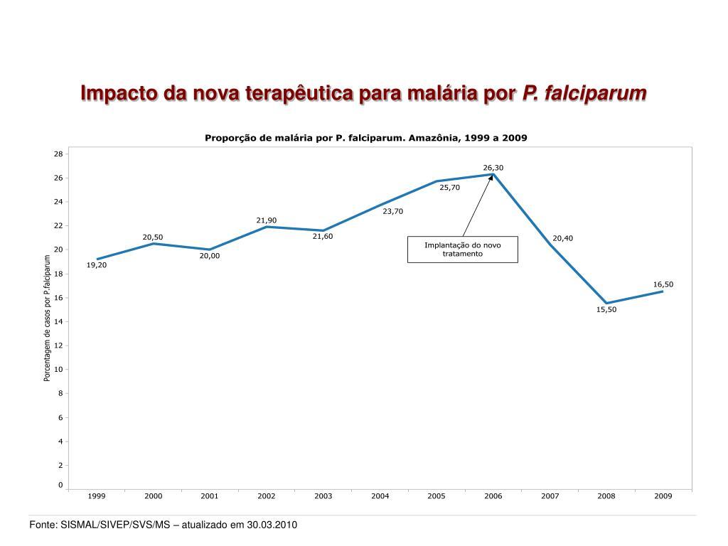 Impacto da nova terapêutica para malária por