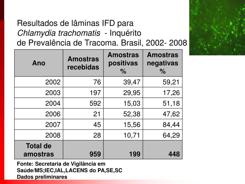 Resultados de lâminas IFD para