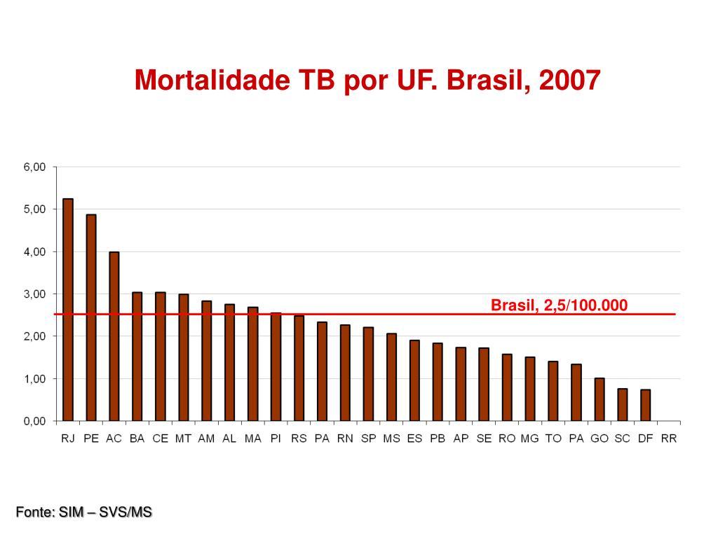 Mortalidade TB por UF. Brasil, 2007
