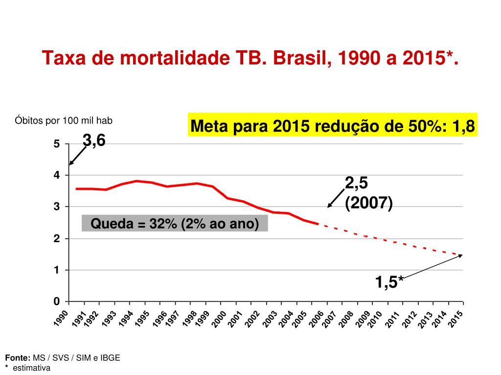 Taxa de mortalidade TB. Brasil, 1990 a 2015*.