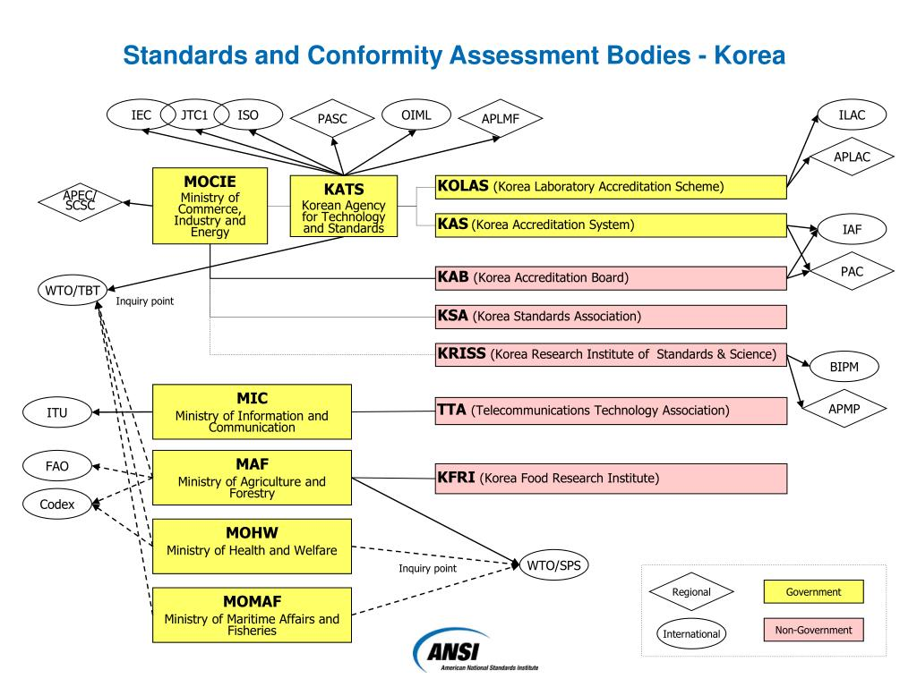 Standards and Conformity Assessment Bodies - Korea