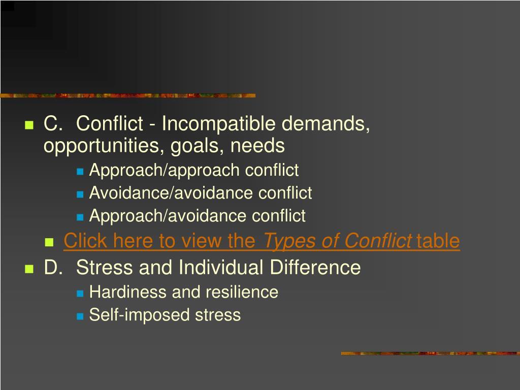 C.Conflict - Incompatible demands, opportunities, goals, needs