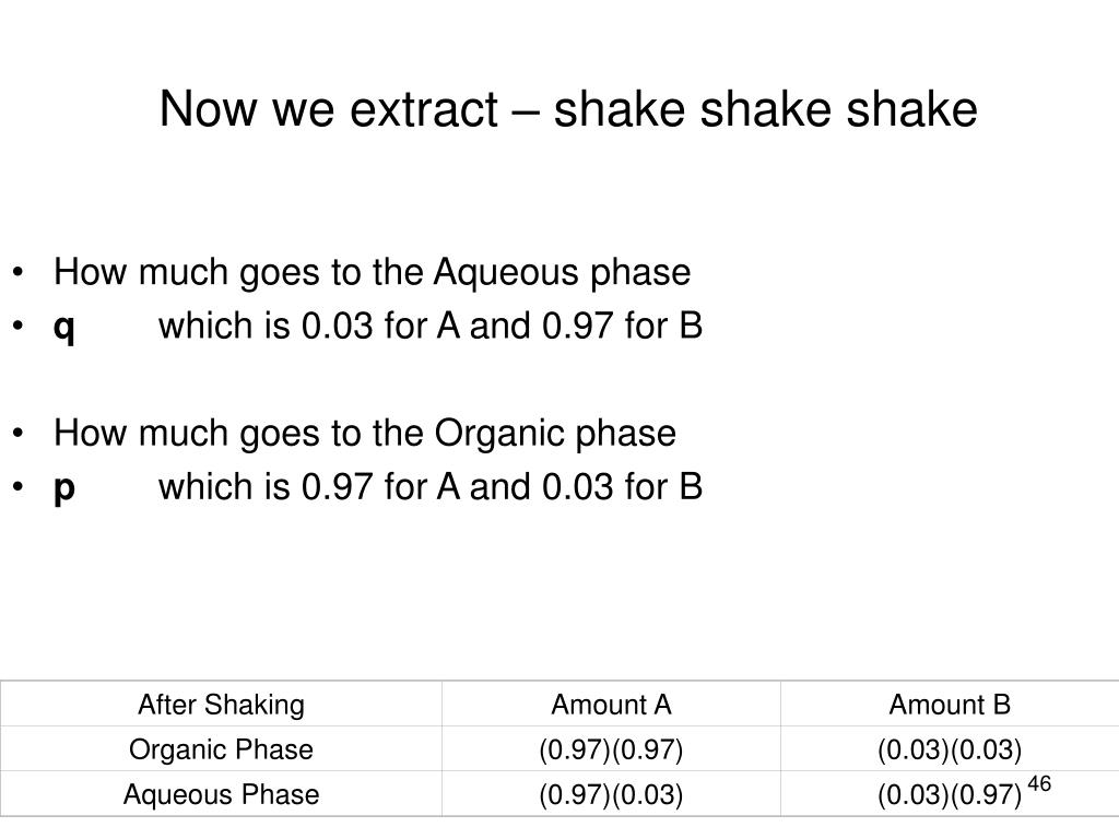 How much goes to the Aqueous phase