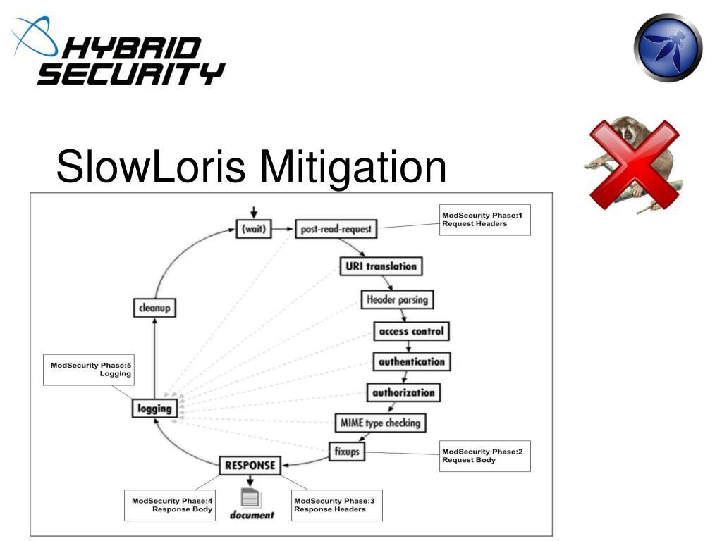 SlowLoris Mitigation