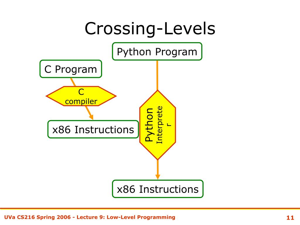 Crossing-Levels