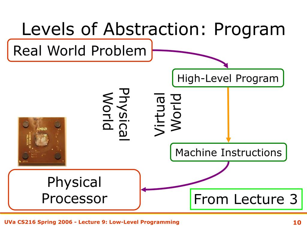 Levels of Abstraction: Program