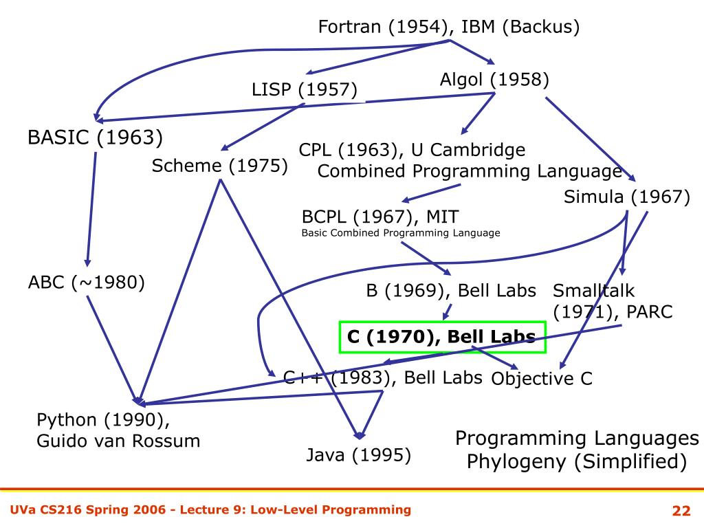 Fortran (1954), IBM (Backus)
