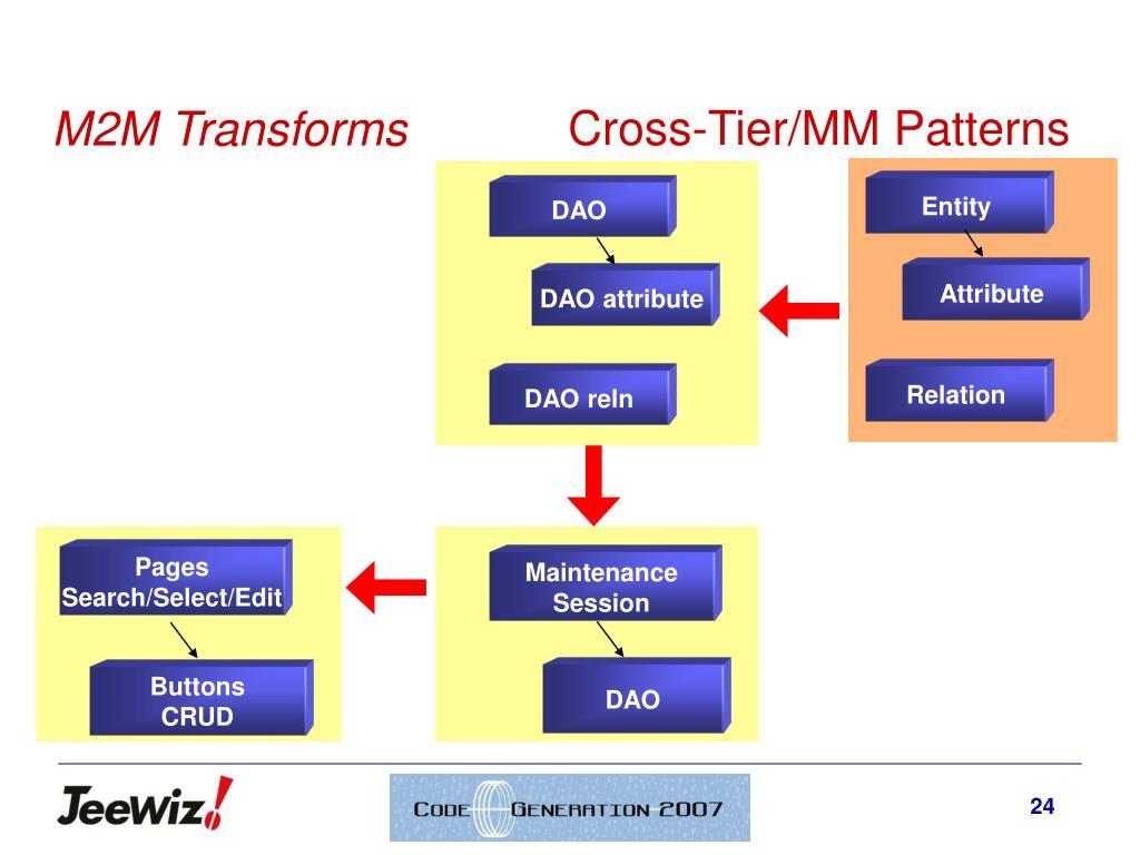 Cross-Tier/MM Patterns