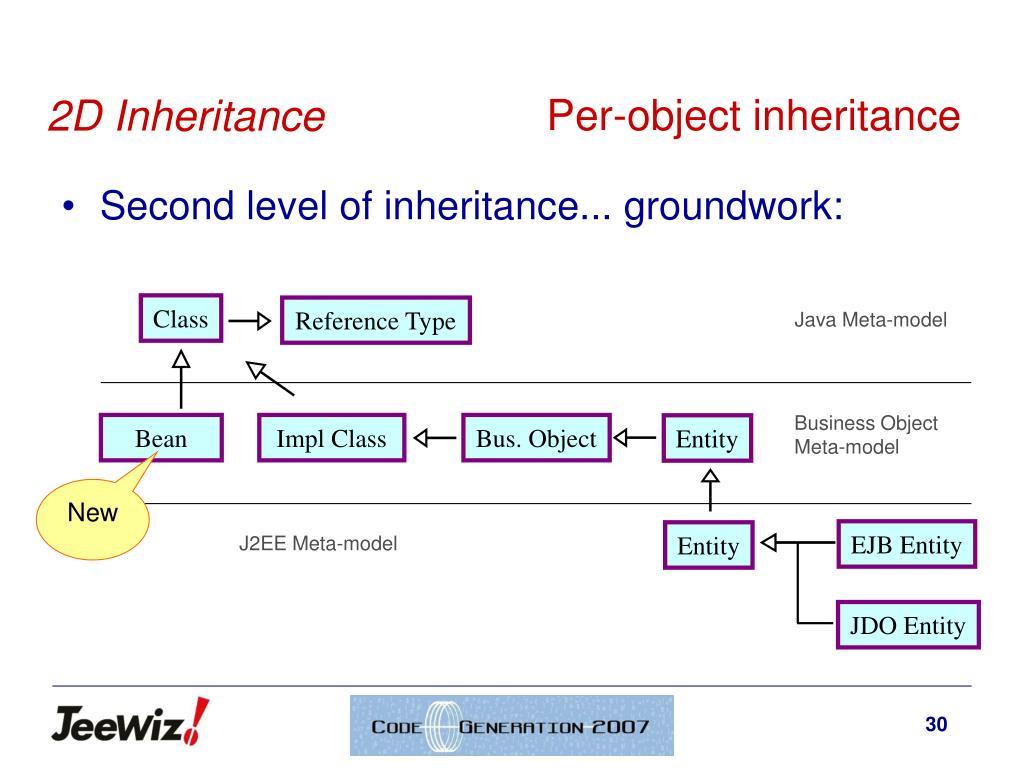 Per-object inheritance