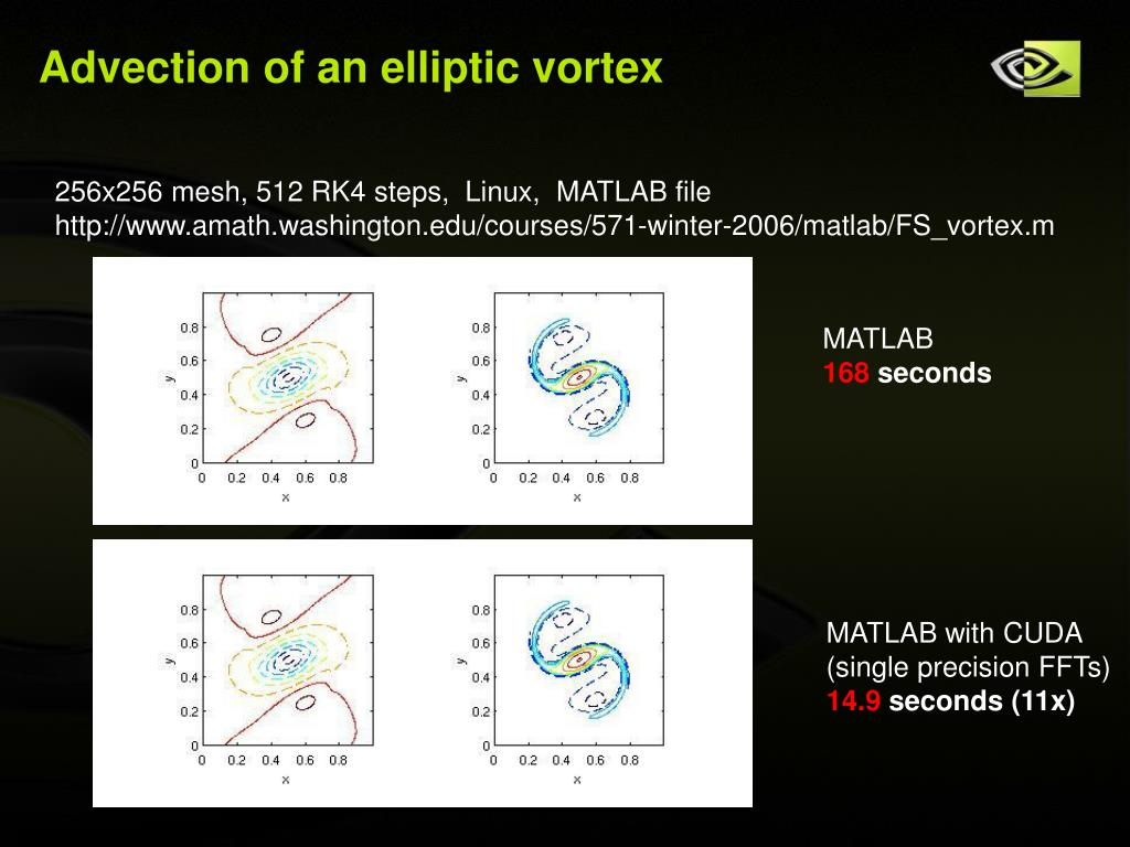 Advection of an elliptic vortex