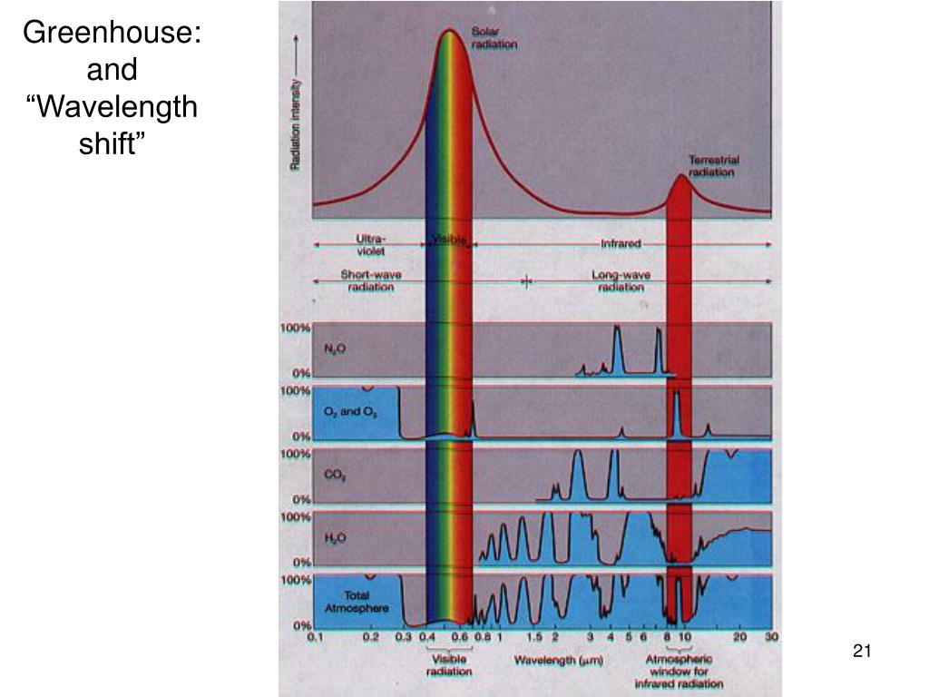 "Greenhouse: and ""Wavelength shift"""