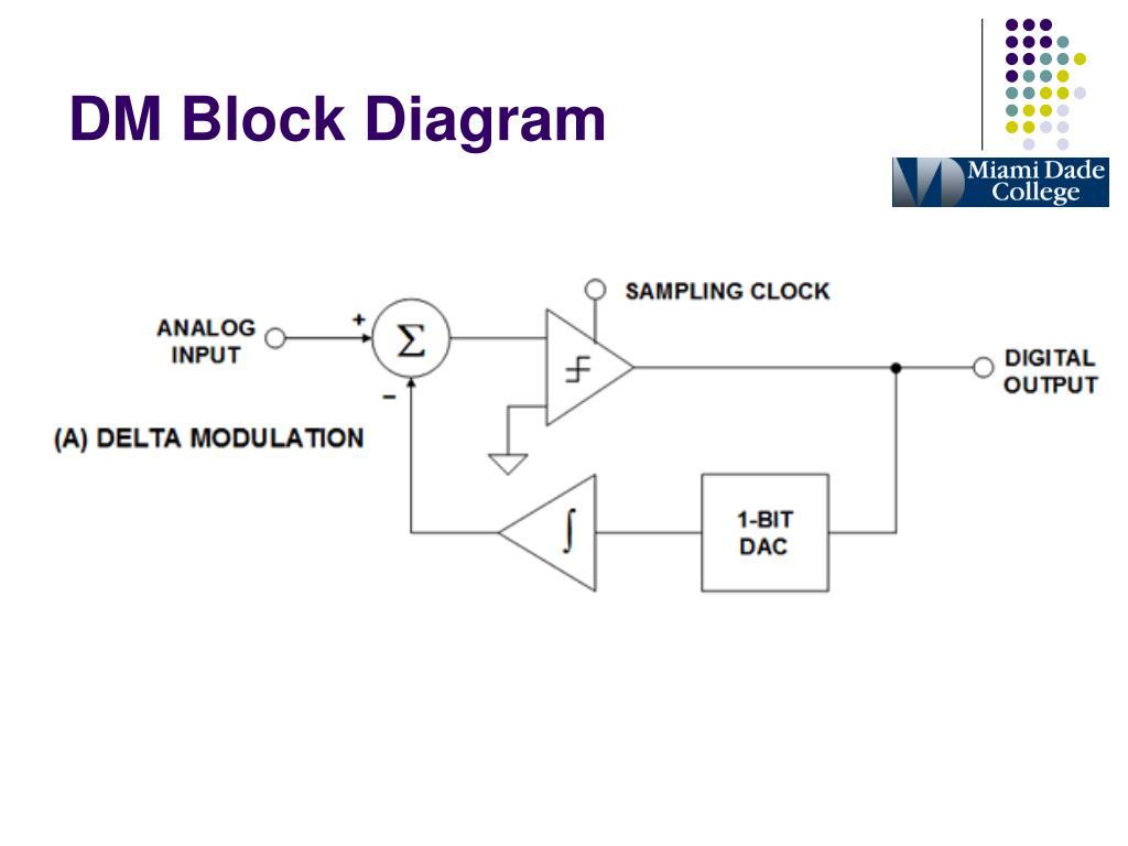 ppt - delta modulation powerpoint presentation