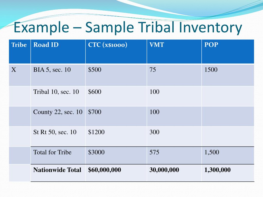 Example – Sample Tribal Inventory