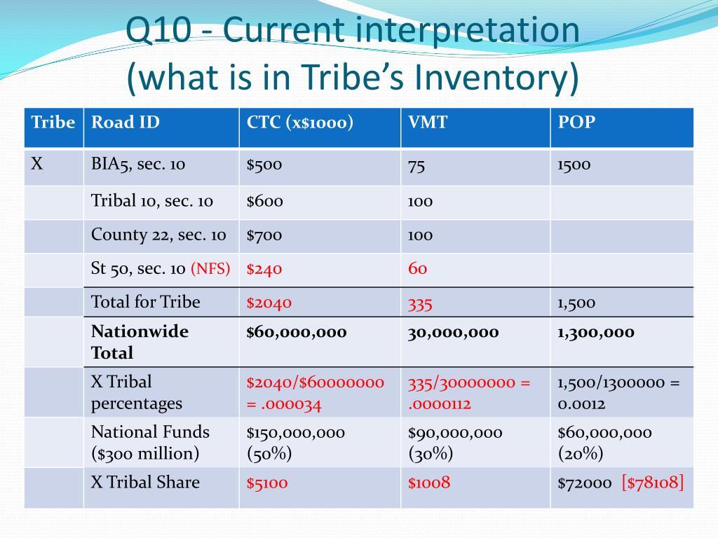Q10 - Current interpretation