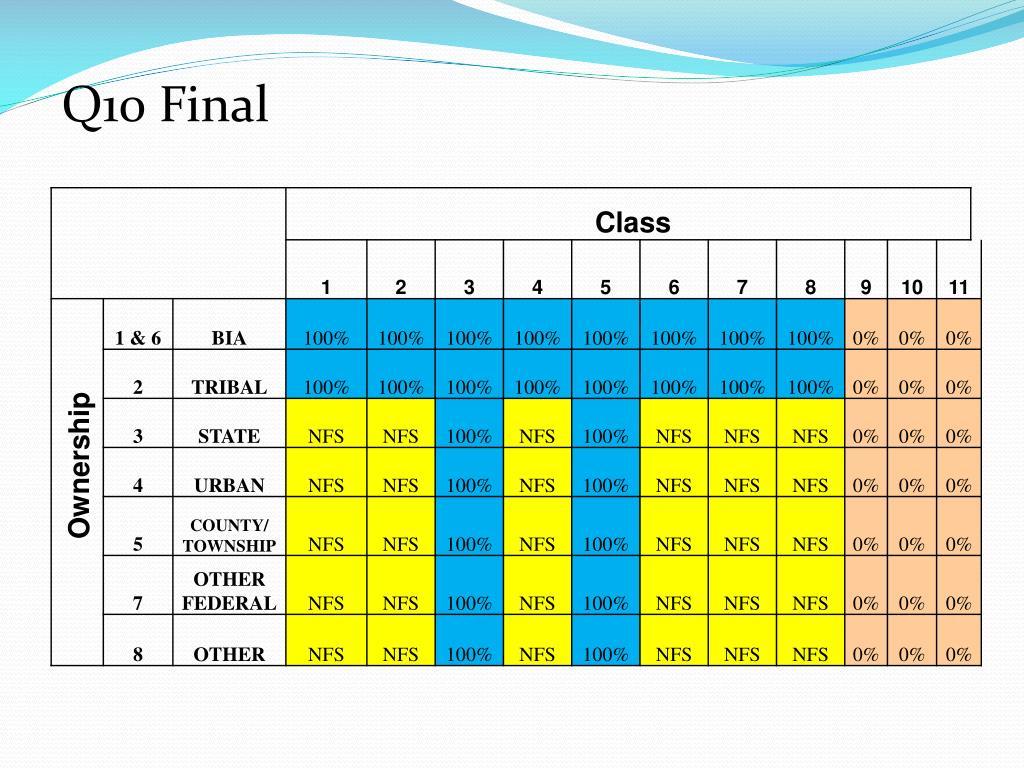 Q10 Final