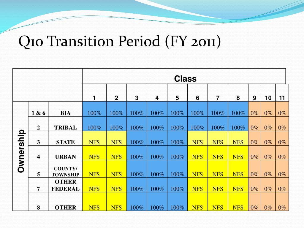 Q10 Transition Period (FY 2011)